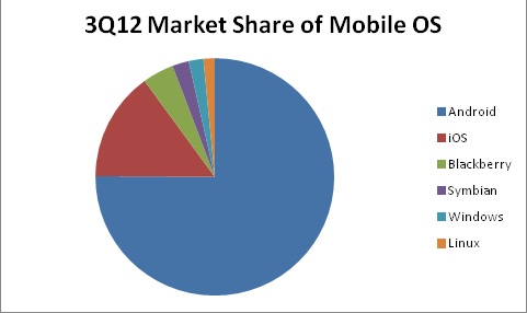 3Q12 Market Share of Mobile OS