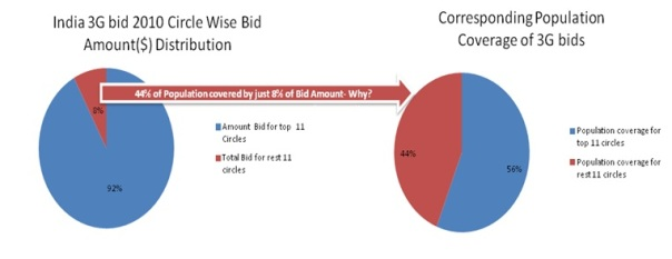 44% of Population Covered by just 8% of Bid Amount