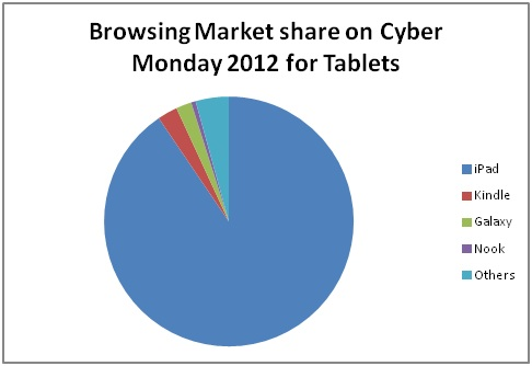 Cyber Mondy Browser Market Share