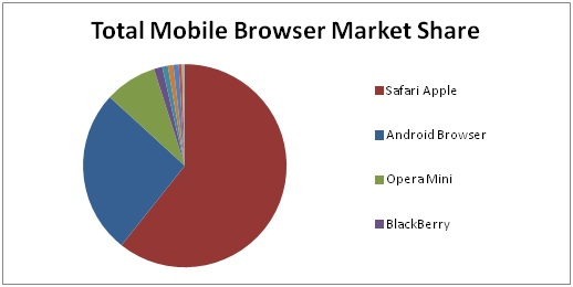 Total Mobile Browser Market Share