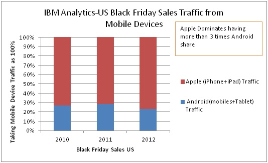 US Black Friday Sales Traffic From Mobile Devices
