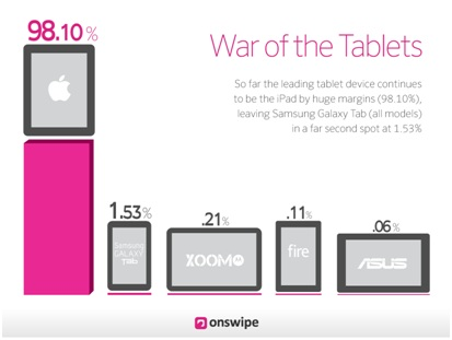 War of Tablets